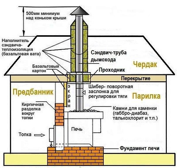 Пошаговая инструкция дымохода своими руками 51